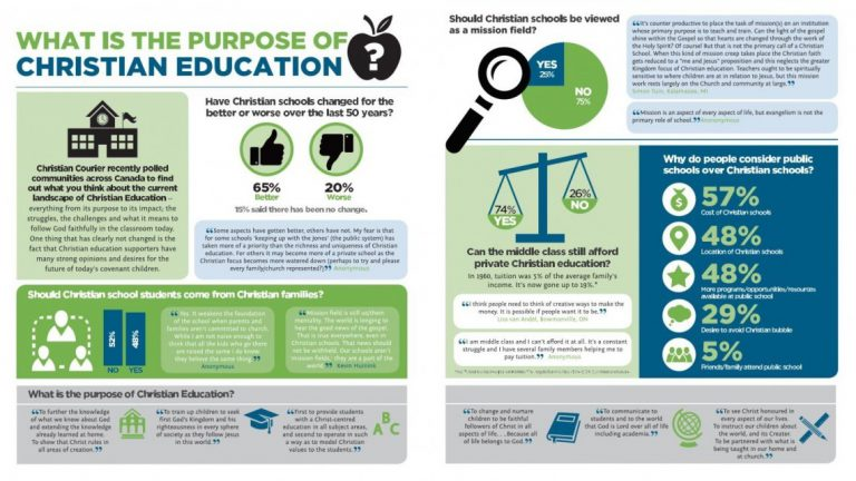 Infographic: What is the purpose of Christian education?